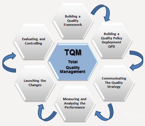 total quality management in parle company Total quality management (tqm) customer supplier culture commitment communication systems  way that the japanese achieve this with company wide quality control.